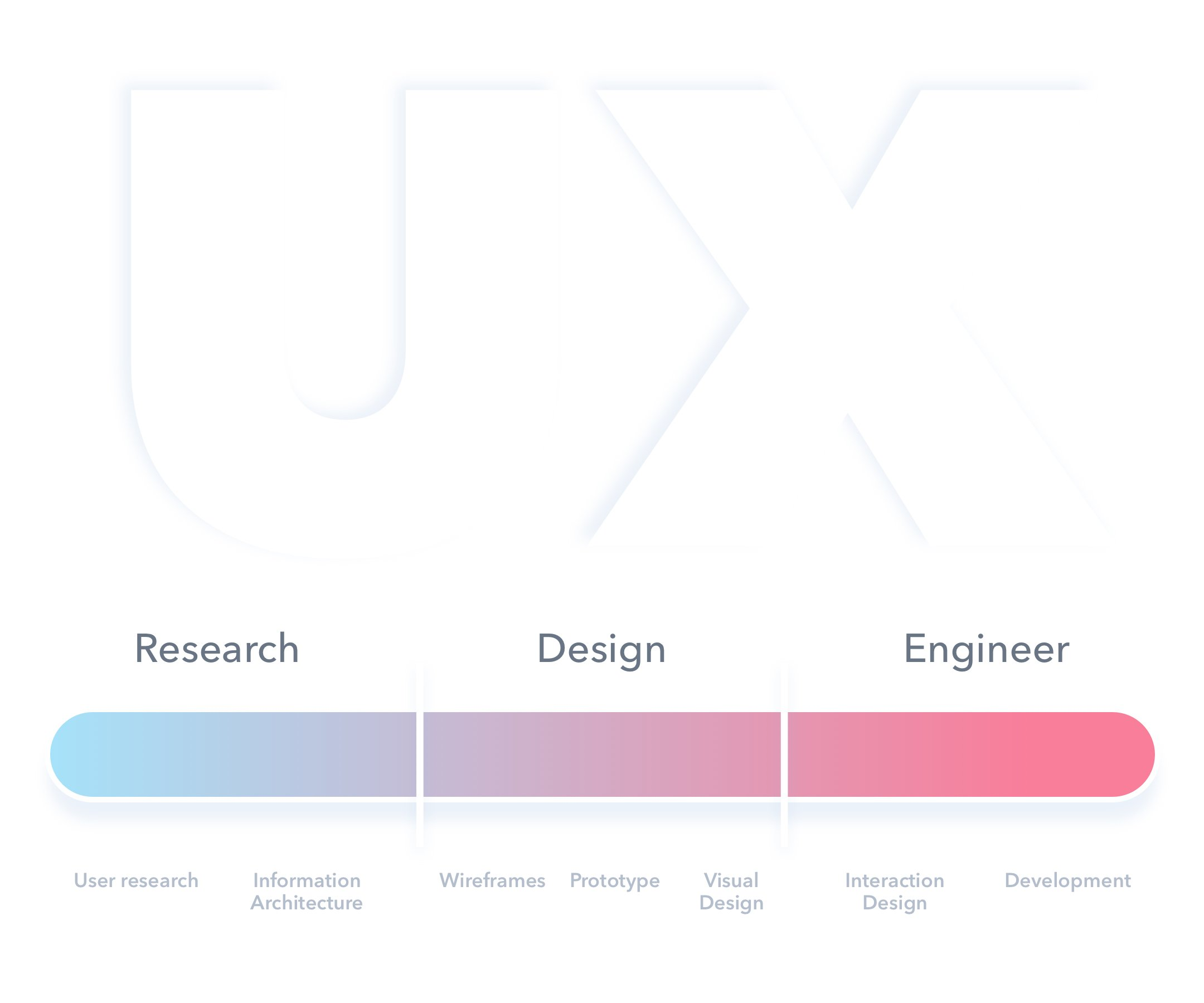 Ux Explained 1